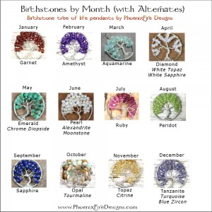 All About Birthstones A Guide To Gemstone Meanings With